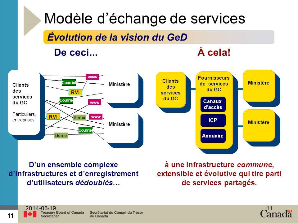 Modèle d'échange de services