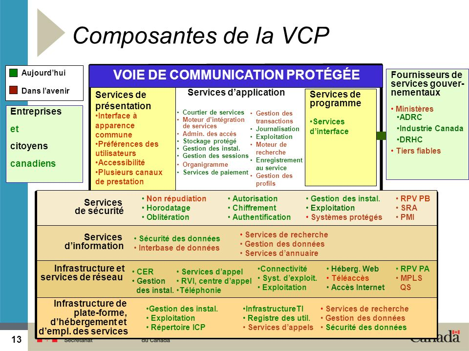 VOIE DE COMMUNICATION PROTÉGÉE Services d'application