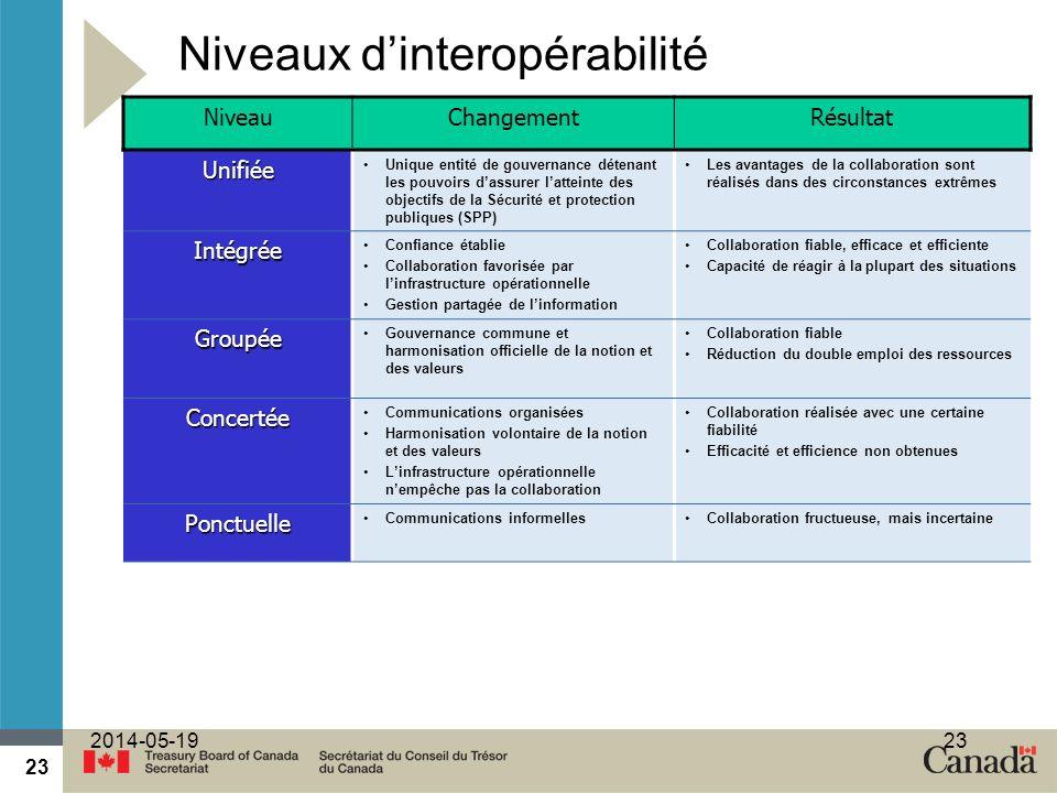 Niveaux d'interopérabilité