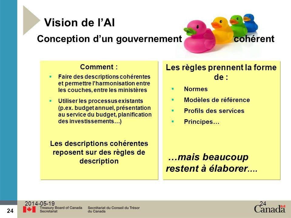 Vision de l'AI Conception d'un gouvernement cohérent