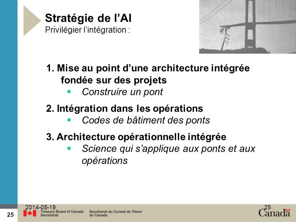 Stratégie de l'AI Privilégier l'intégration :