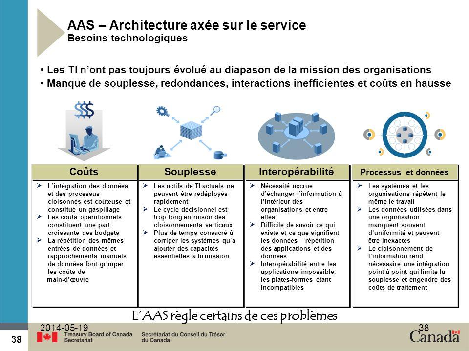 AAS – Architecture axée sur le service Besoins technologiques