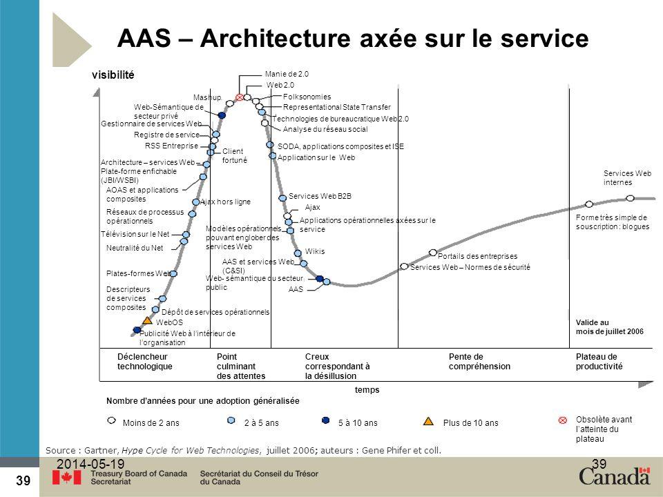 AAS – Architecture axée sur le service