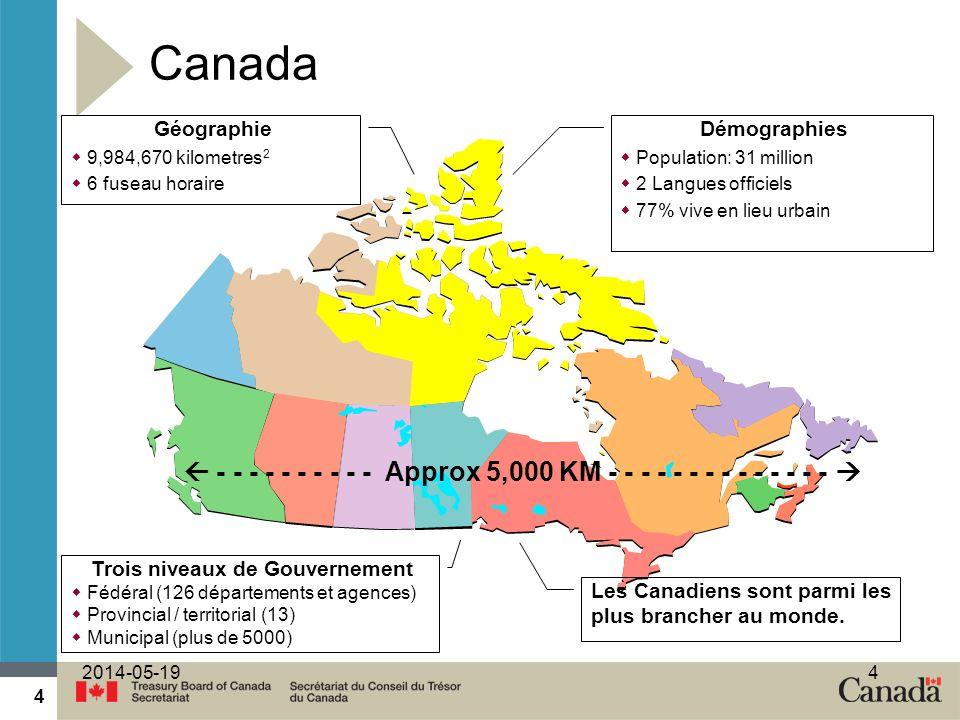 Trois niveaux de Gouvernement