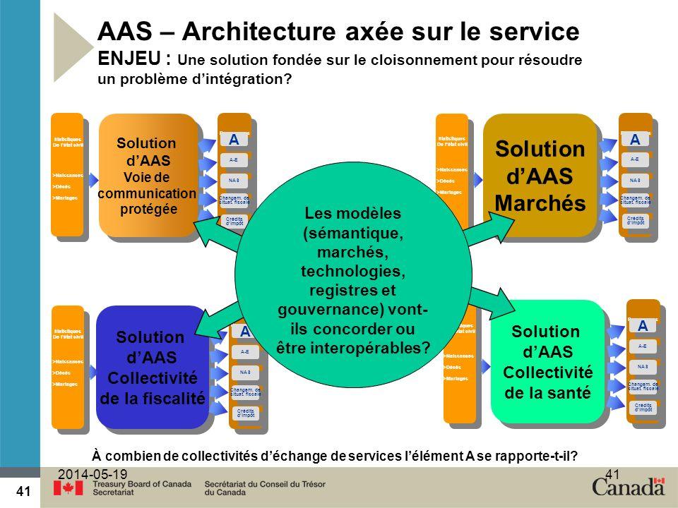 AAS – Architecture axée sur le service ENJEU : Une solution fondée sur le cloisonnement pour résoudre un problème d'intégration