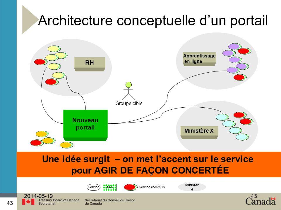 Architecture conceptuelle d'un portail