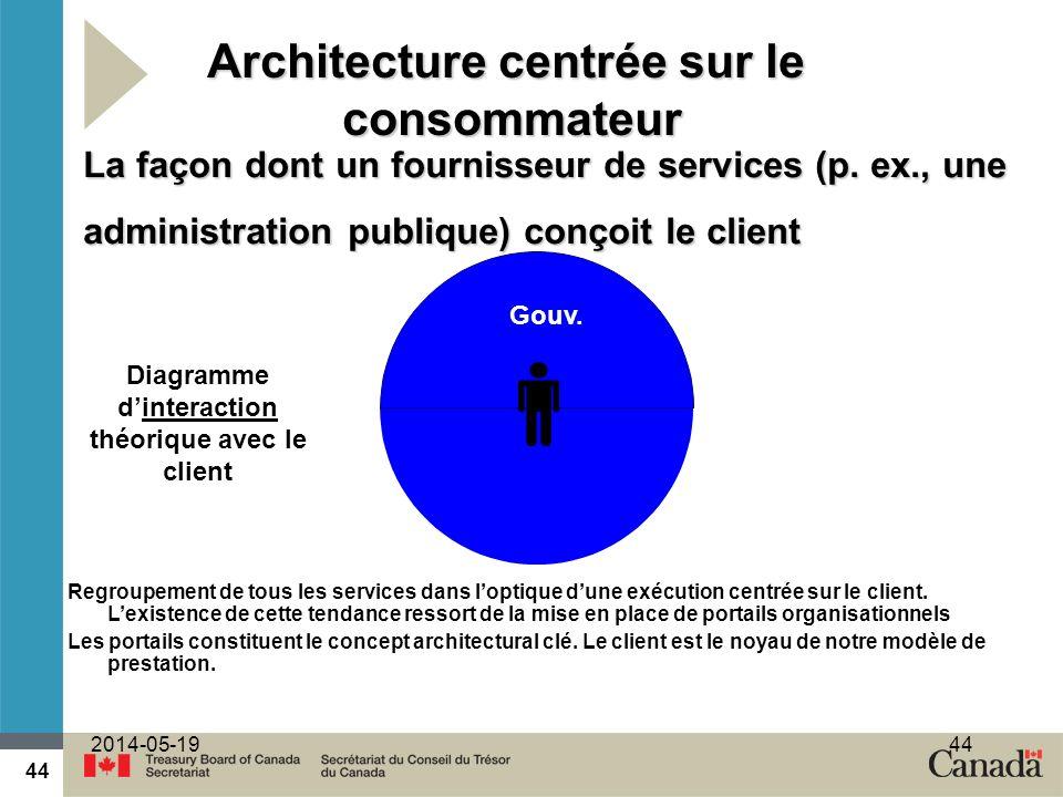 Architecture centrée sur le consommateur