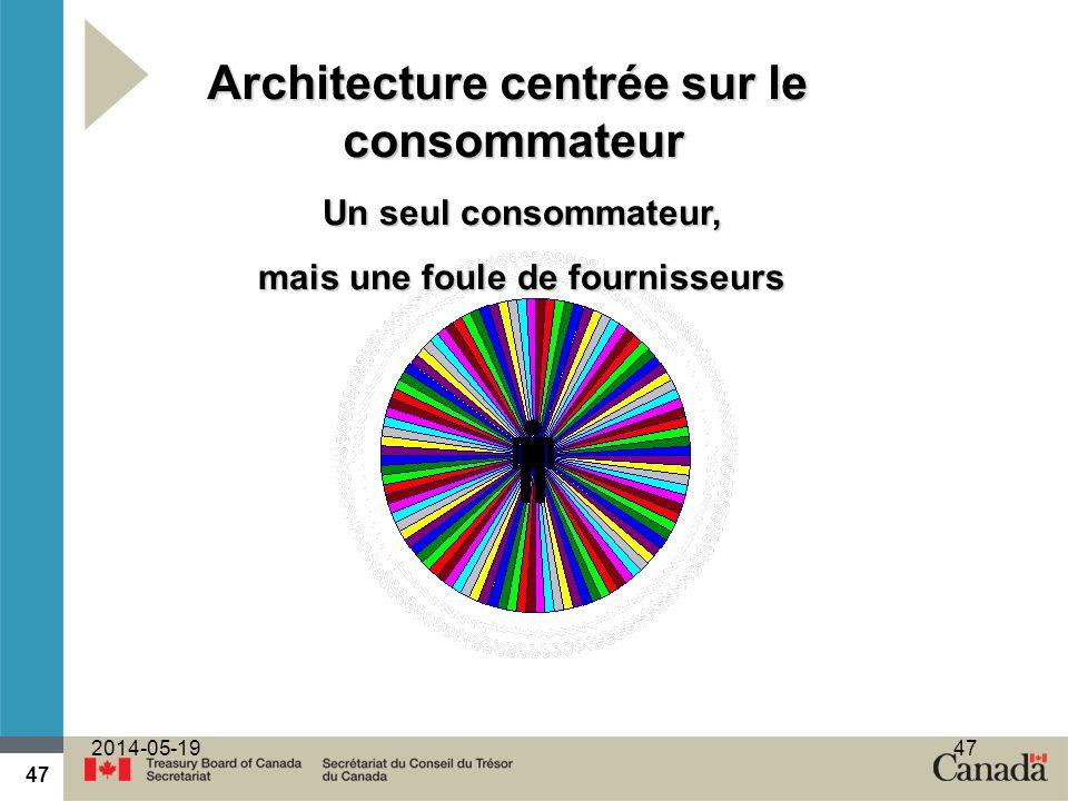 Architecture centrée sur le mais une foule de fournisseurs