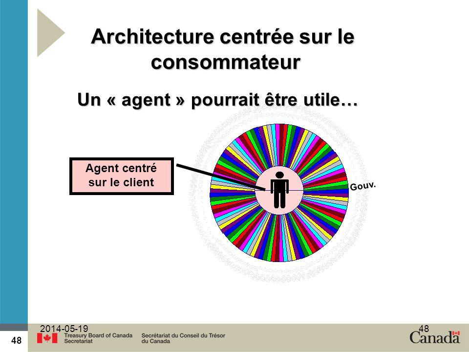 Architecture centrée sur le