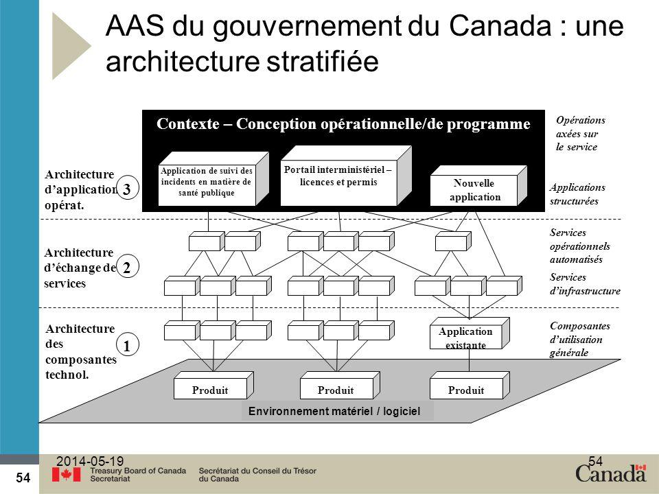 AAS du gouvernement du Canada : une architecture stratifiée