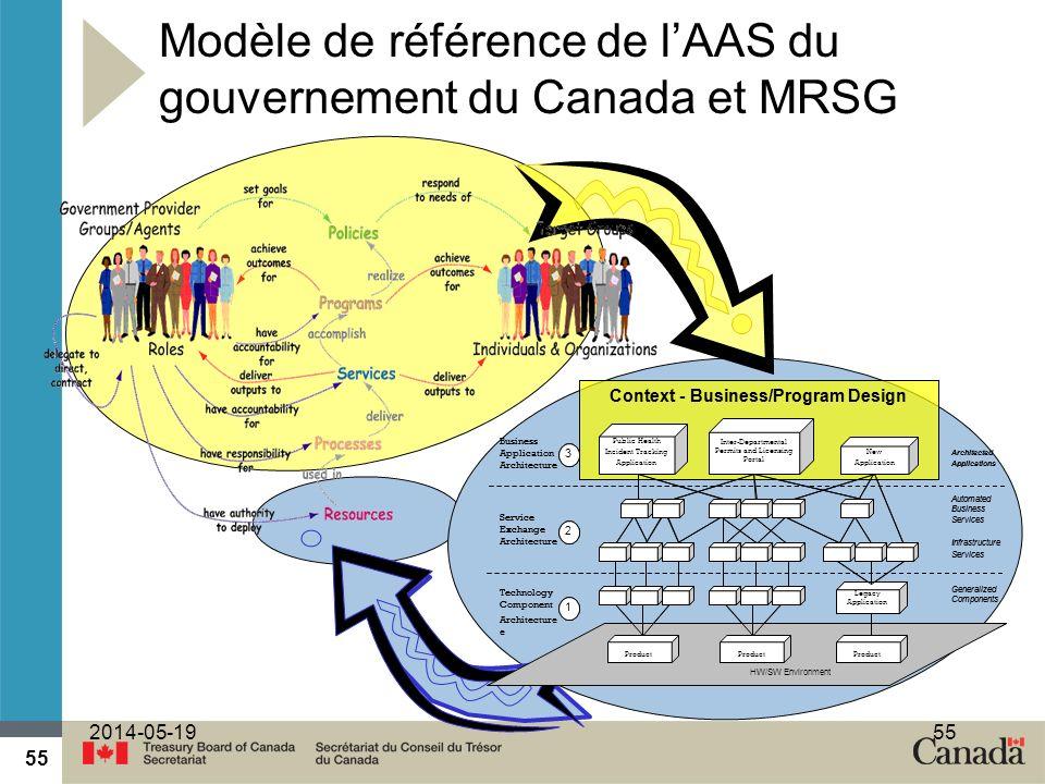 Modèle de référence de l'AAS du gouvernement du Canada et MRSG