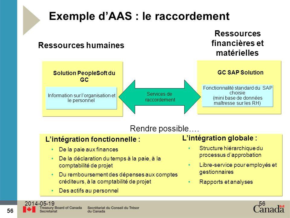 Ressources financières et matérielles Solution PeopleSoft du GC