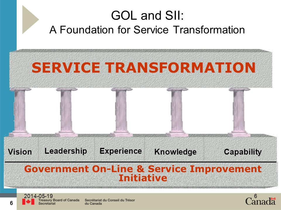 GOL and SII: A Foundation for Service Transformation