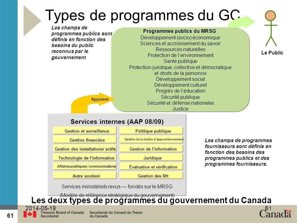 Types de programmes du GC