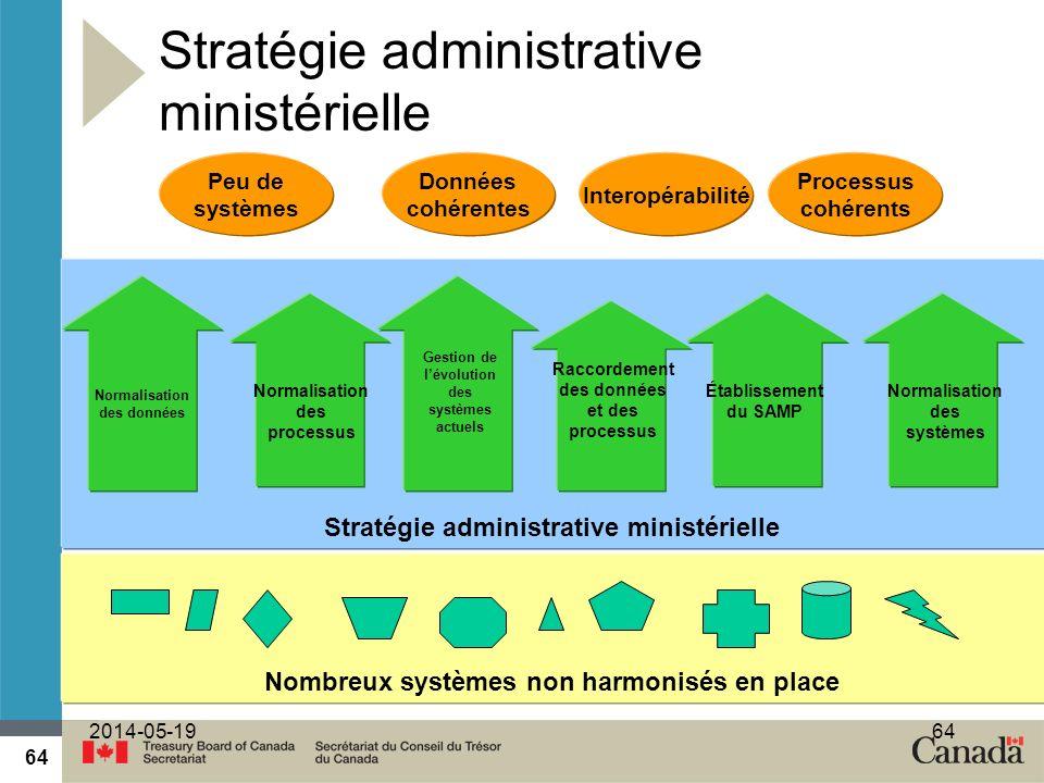 Stratégie administrative ministérielle