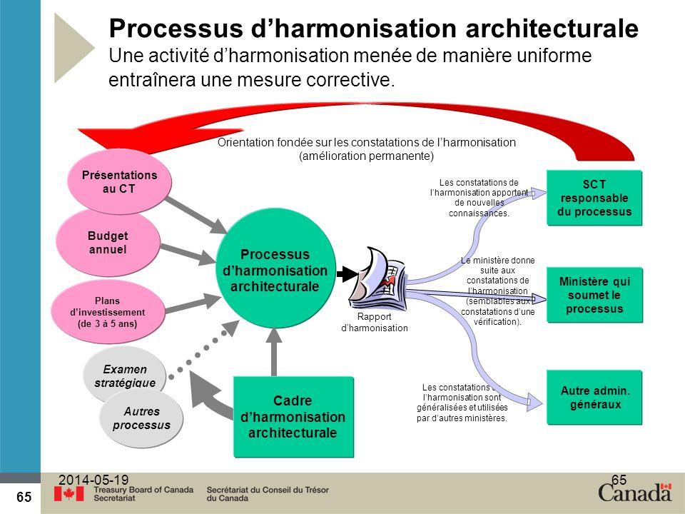 SCT responsable du processus