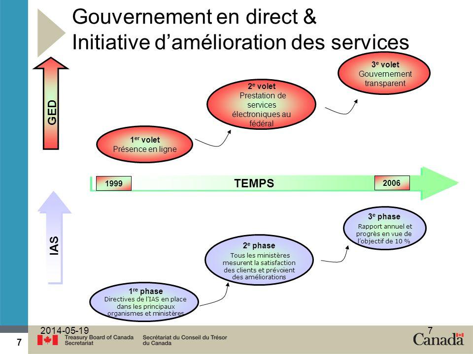 Gouvernement en direct & Initiative d'amélioration des services
