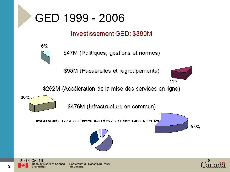 GED 1999 - 2006 Investissement GED: $880M
