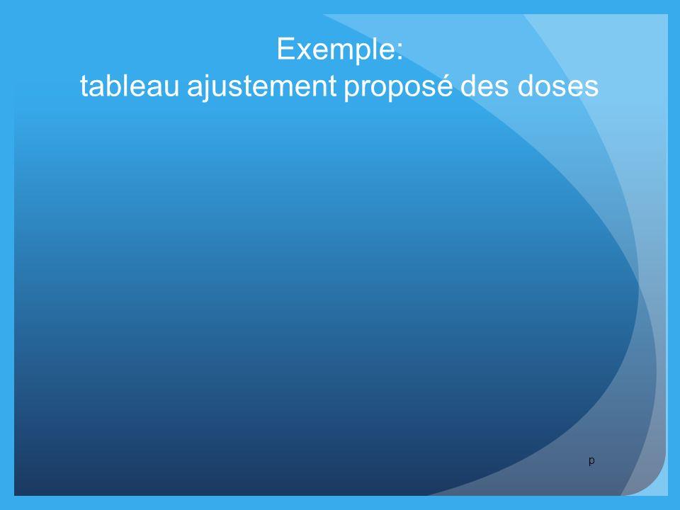 Exemple: tableau ajustement proposé des doses