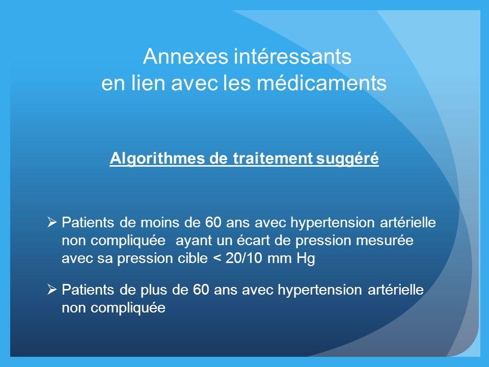 Annexes intéressants en lien avec les médicaments