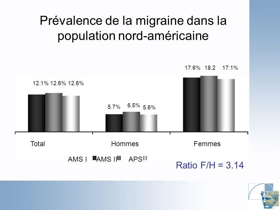 Prévalence de la migraine dans la population nord-américaine