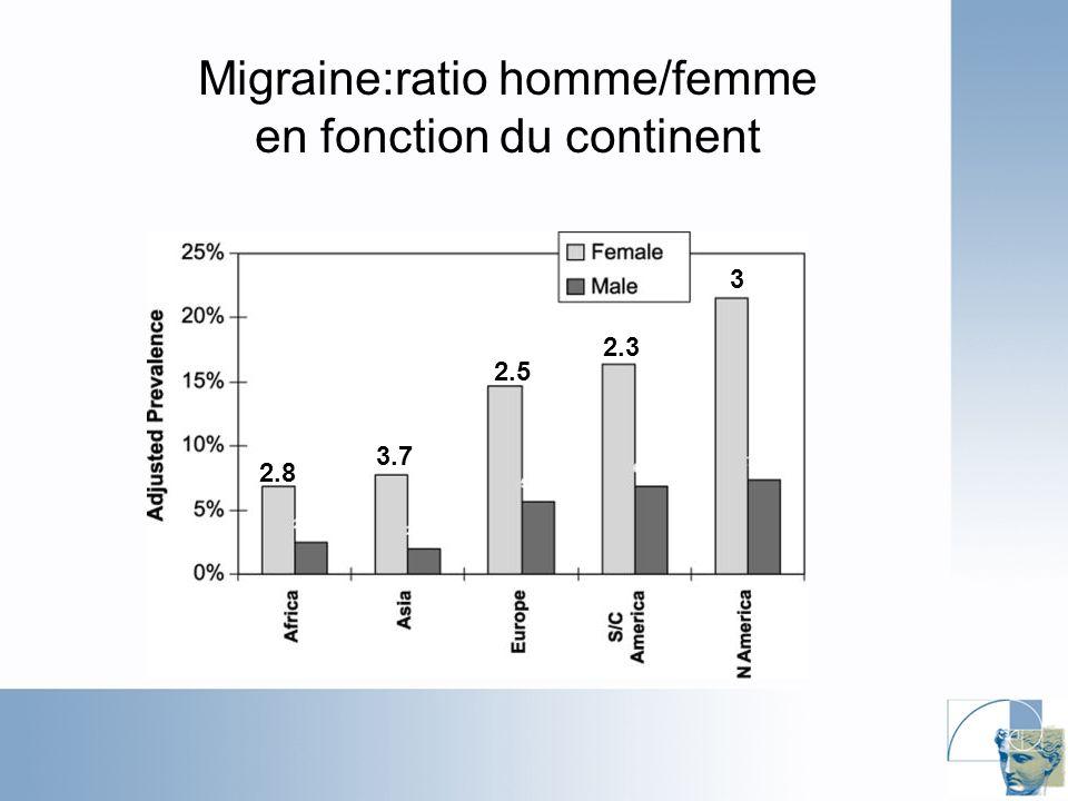 Migraine:ratio homme/femme en fonction du continent