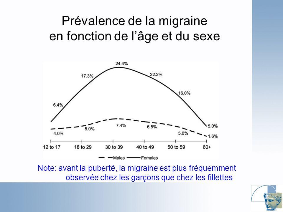 Prévalence de la migraine en fonction de l'âge et du sexe