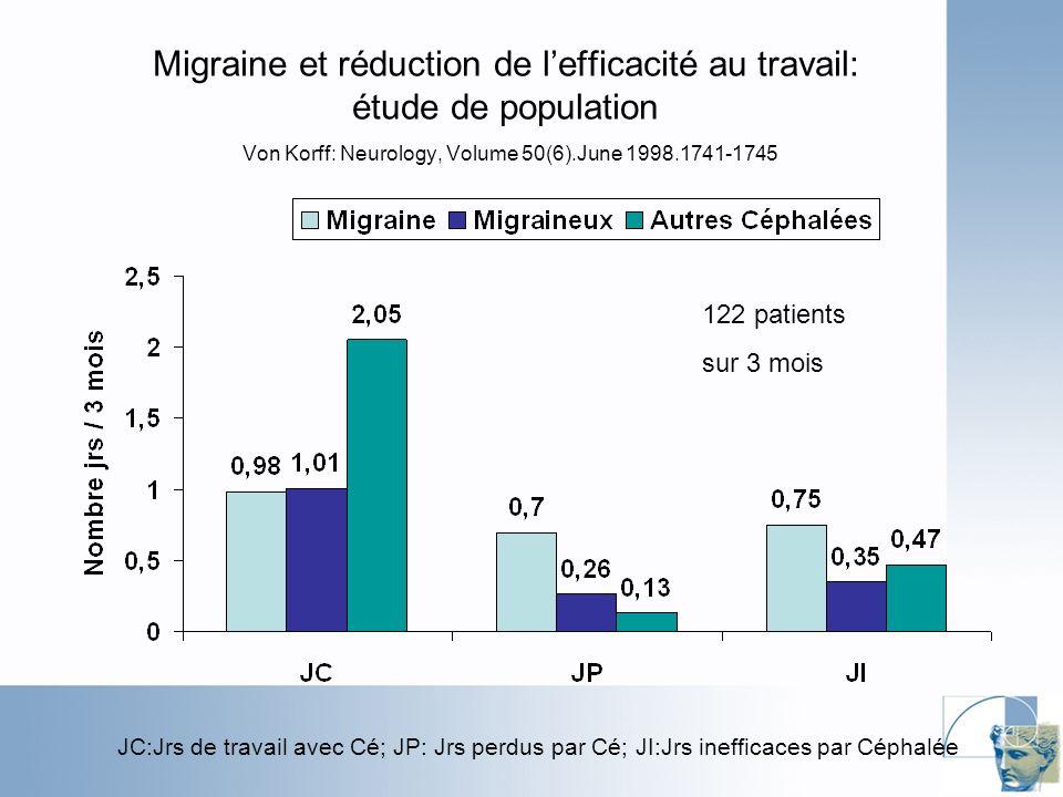 Migraine et réduction de l'efficacité au travail: étude de population Von Korff: Neurology, Volume 50(6).June 1998.1741-1745