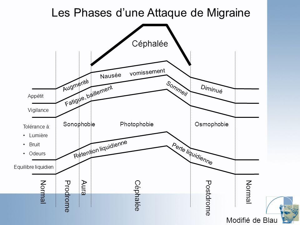 Les Phases d'une Attaque de Migraine