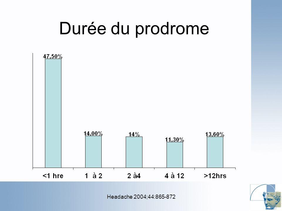 Durée du prodrome Headache 2004;44:865-872