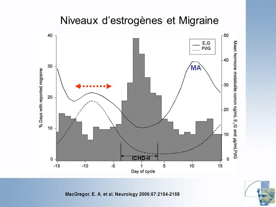 Niveaux d'estrogènes et Migraine
