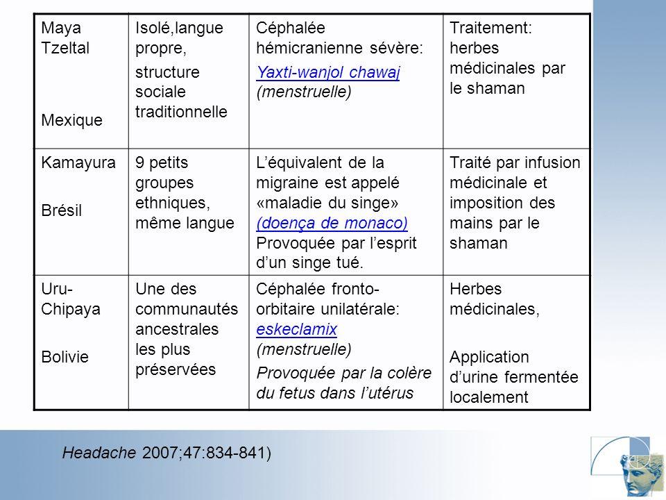 Maya Tzeltal Mexique. Isolé,langue propre, structure sociale traditionnelle. Céphalée hémicranienne sévère: