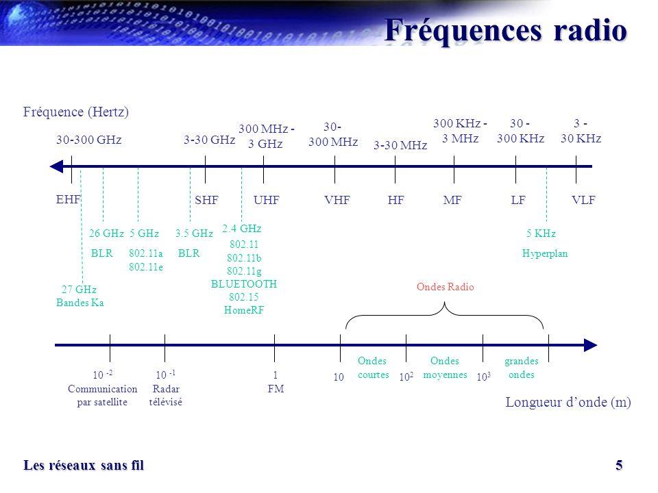 Fréquences radio Fréquence (Hertz) Longueur d'onde (m) 300 KHz - 3 MHz