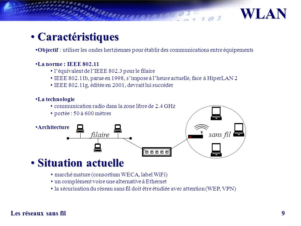 WLAN Caractéristiques Situation actuelle filaire sans fil