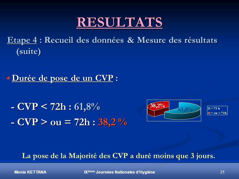 RESULTATS - CVP < 72h : 61,8% - CVP > ou = 72h : 38,2 %