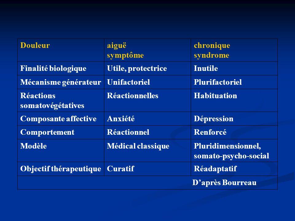 Douleur aiguë. symptôme. chronique. syndrome. Finalité biologique. Utile, protectrice. Inutile.
