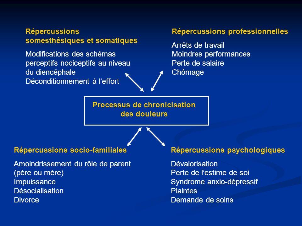 Processus de chronicisation des douleurs