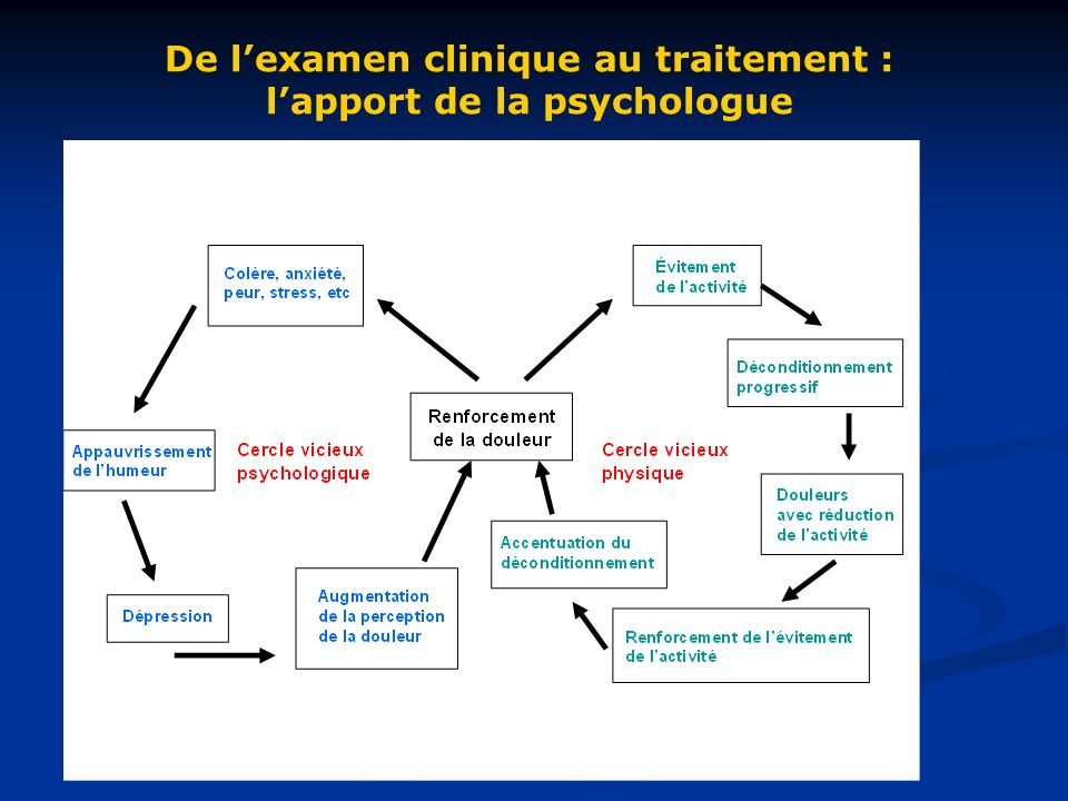 De l'examen clinique au traitement : l'apport de la psychologue