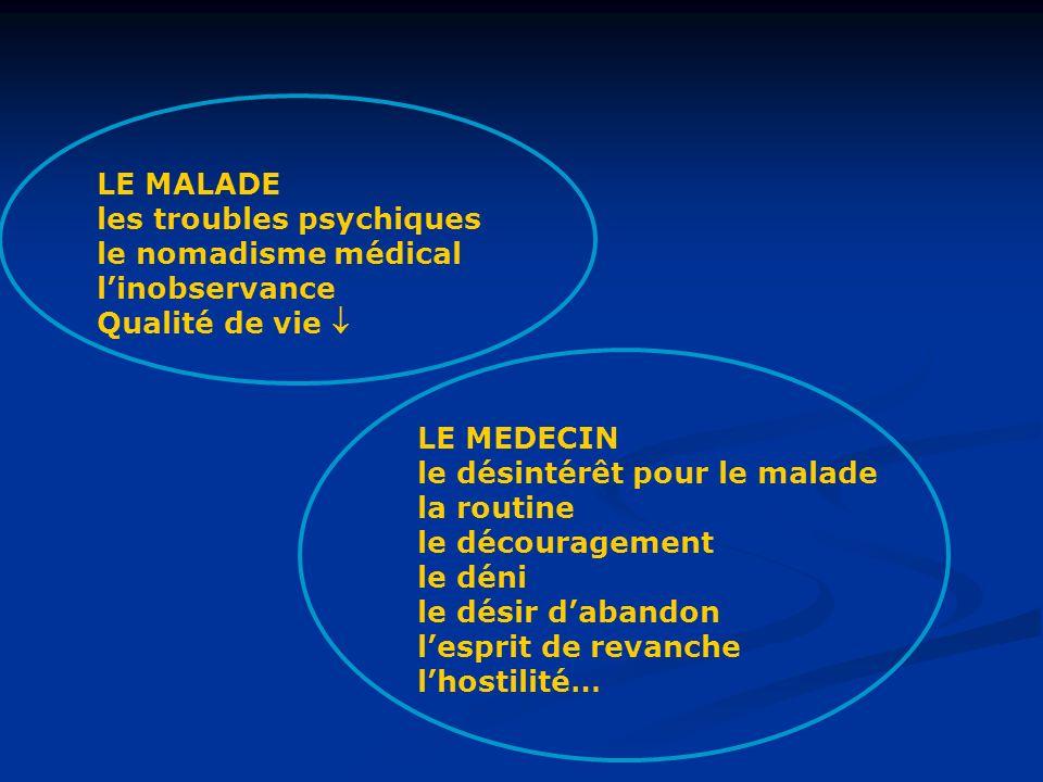 LE MALADE les troubles psychiques. le nomadisme médical. l'inobservance. Qualité de vie  LE MEDECIN