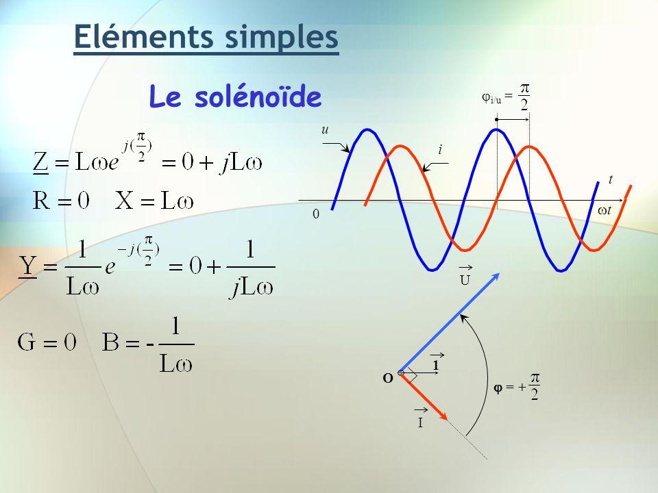 Eléments simples Le solénoïde u t t i/u = i U 1 O I  = +
