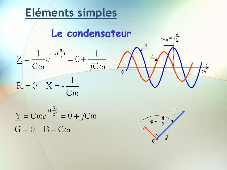 Eléments simples Le condensateur π 2 π 2 i/u = - u i t t U  = - I 1