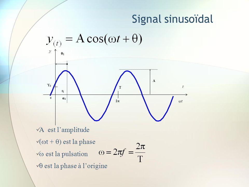 Signal sinusoïdal A est l'amplitude (wt + q) est la phase