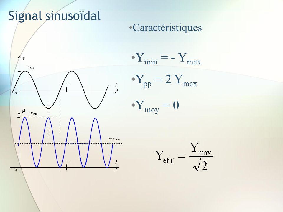 Signal sinusoïdal Ymin = - Ymax Ypp = 2 Ymax Ymoy = 0 Caractéristiques