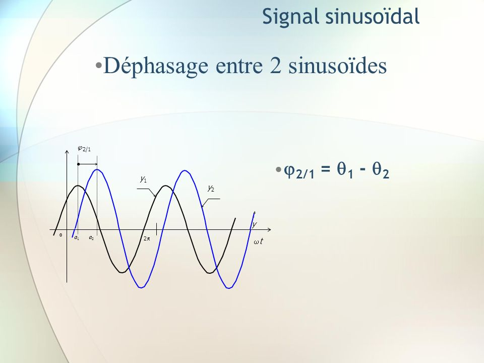 Déphasage entre 2 sinusoïdes