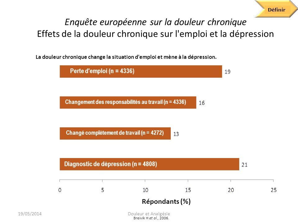 Define Définir. Enquête européenne sur la douleur chronique Effets de la douleur chronique sur l emploi et la dépression.