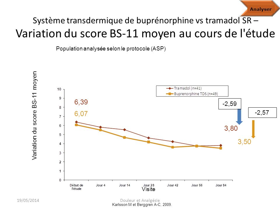 Analyze Analyser. Système transdermique de buprénorphine vs tramadol SR – Variation du score BS-11 moyen au cours de l étude.