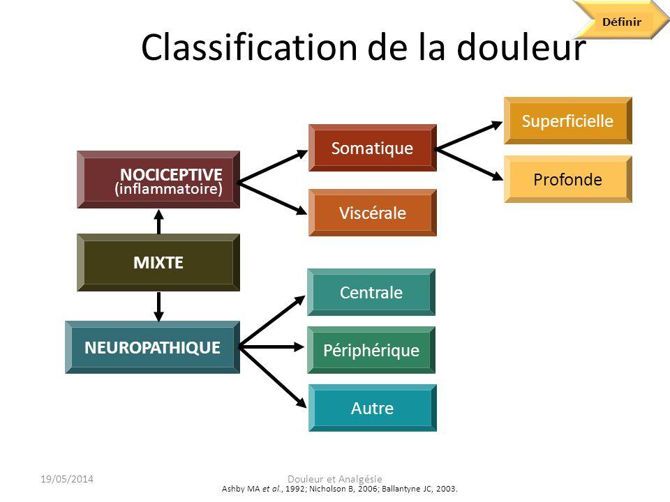 Classification de la douleur