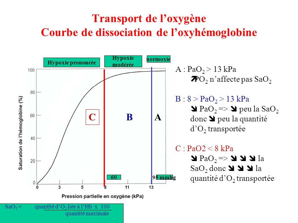 Transport de l'oxygène Courbe de dissociation de l'oxyhémoglobine