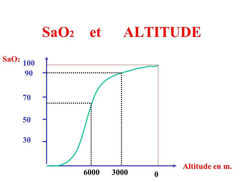 SaO2 et ALTITUDE SaO2 100 90 70 50 30 Altitude en m. 6000 3000