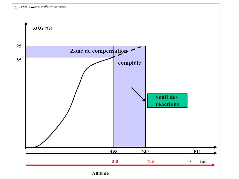 Zone de compensation complète Seuil des réactions Altitude 1.5 0 km